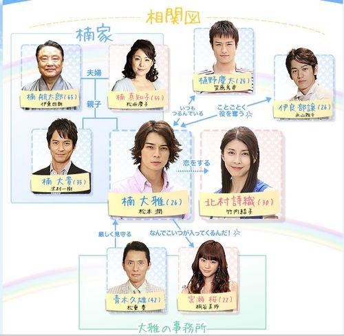 Natsu chart