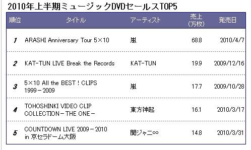 Oricon Rankings2