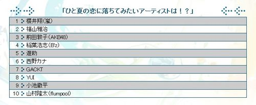MusicStation Poll0702