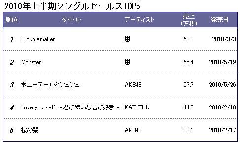 Oricon Rankings1